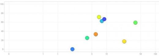 Motion Charts - Google Analytics